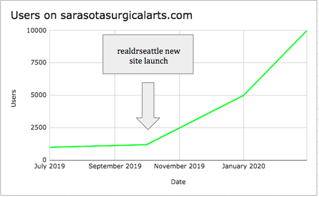 Graph chart displaying increase of users for Sarasota Surgical Arts after realdrseattle<sup>®</sup> started managing.