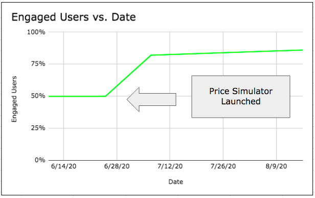 Image of Case Study #6 - Price Simulator™: Sarasota Surgical Arts.